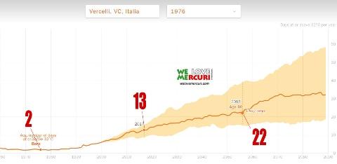 Vercelli e il surriscaldamento planetario_welovemercuri _web.jpg
