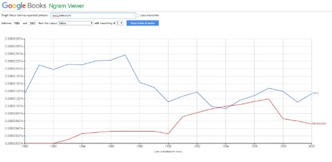 culturomica_Google Ngram Viewer_welovemercuri.jpg