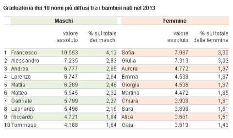 nomi_2013_ISTAT.jpg